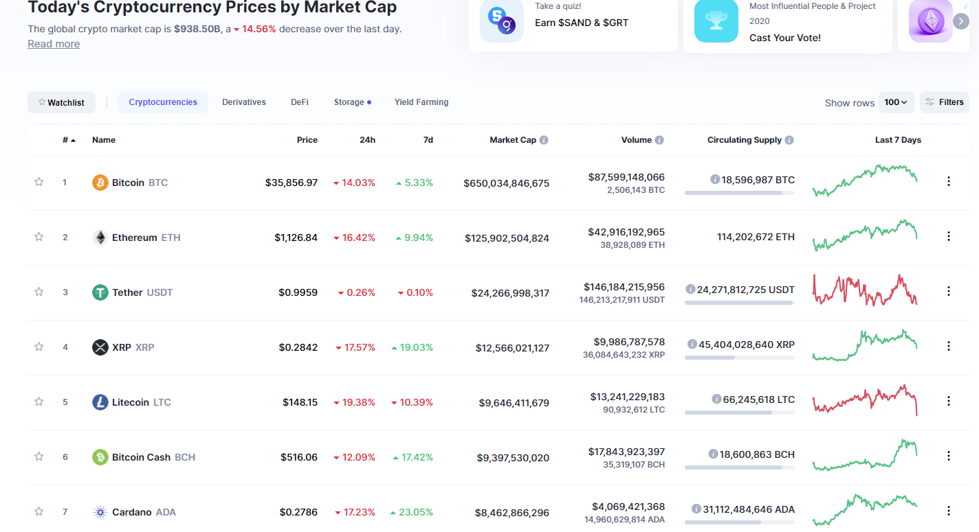 Cryptocurrency market down 15%