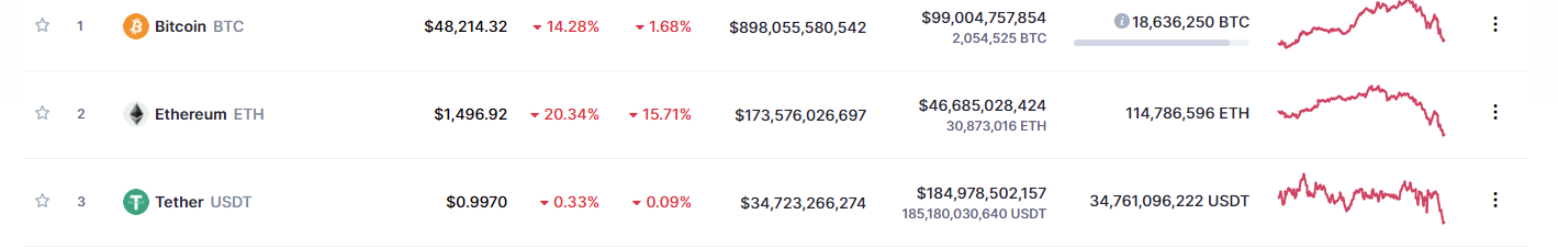 cryptocurrency is falling Feb 2021