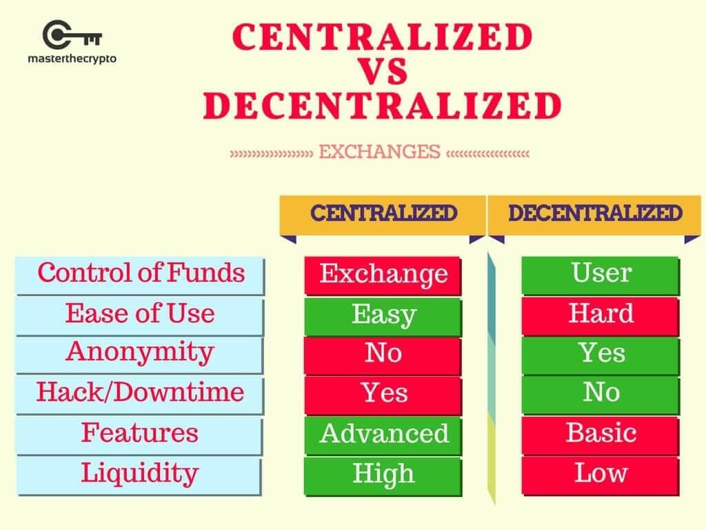 DecentralisedExchange.jpg
