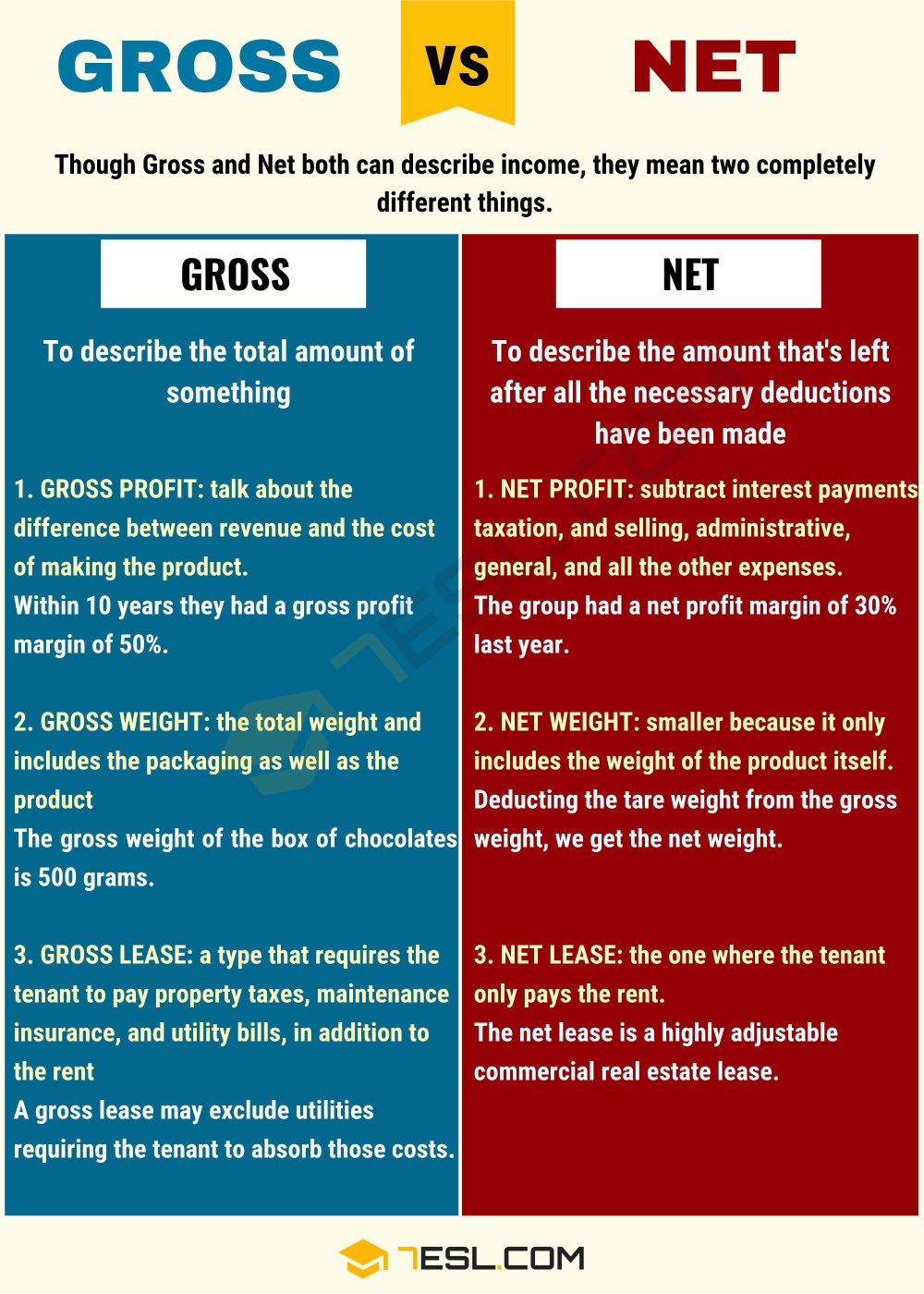 Difference between gross and net pay