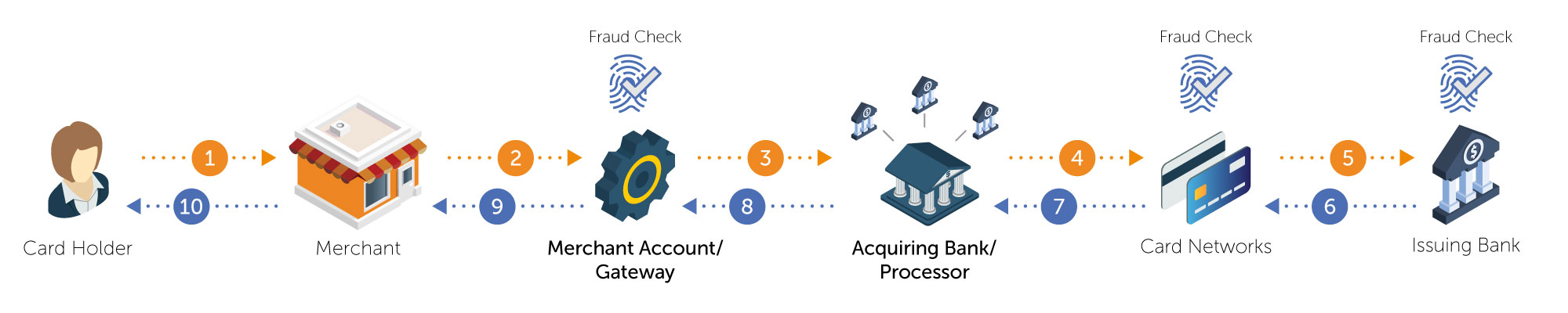 Merchant Account and Payment Gateway