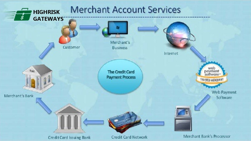 High Risk Payment Processing - the process