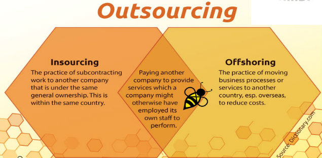 Offshoring Definition