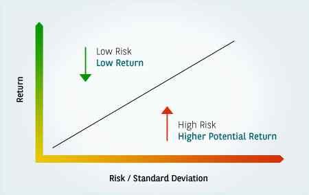 understanding-risk-return-img1.jpg